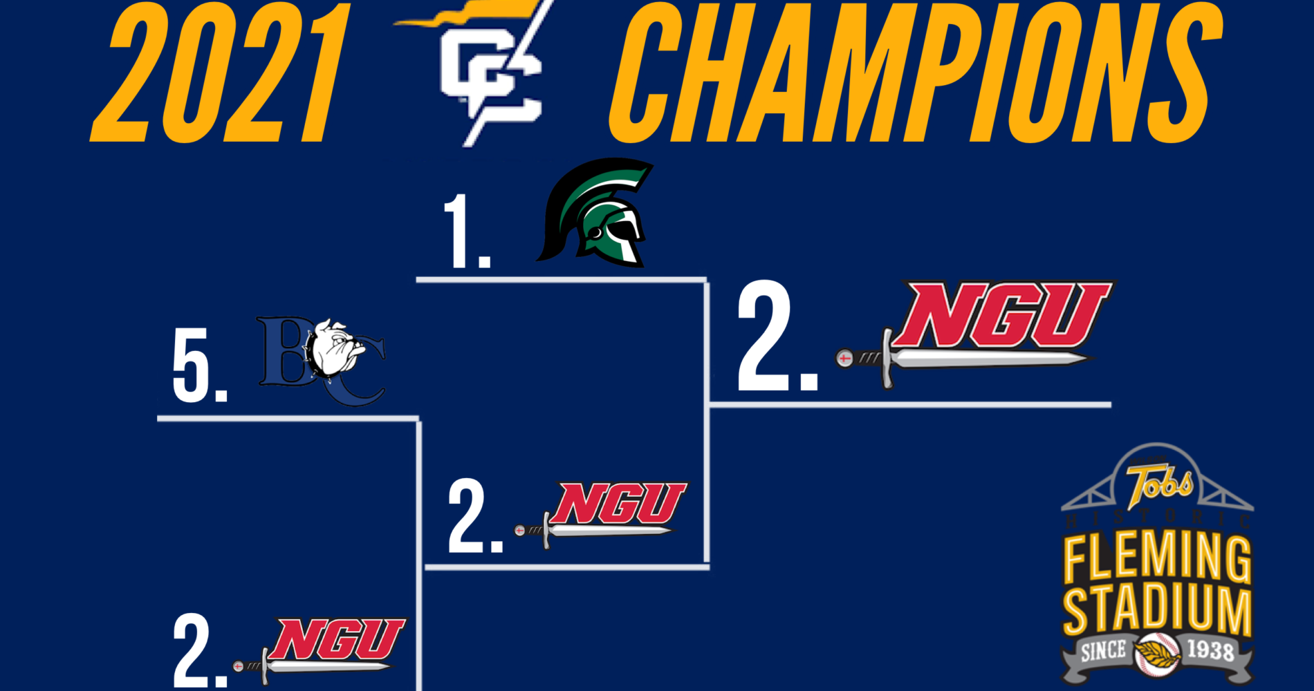 Congratulations to North Greenville University!